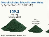 Global Market for Spirulina to Reach US$ 1,855.8 Mn Value by End of 2026